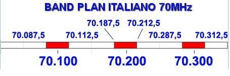bandplan 70 Mhz